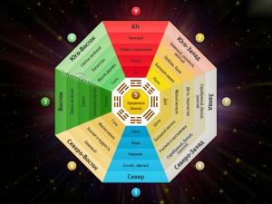 Восьмиугольник или сетка Багуа в фэн-шуй